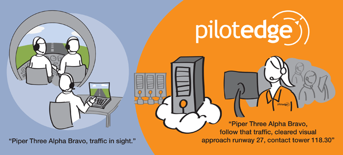 How it Works - PilotEdge net